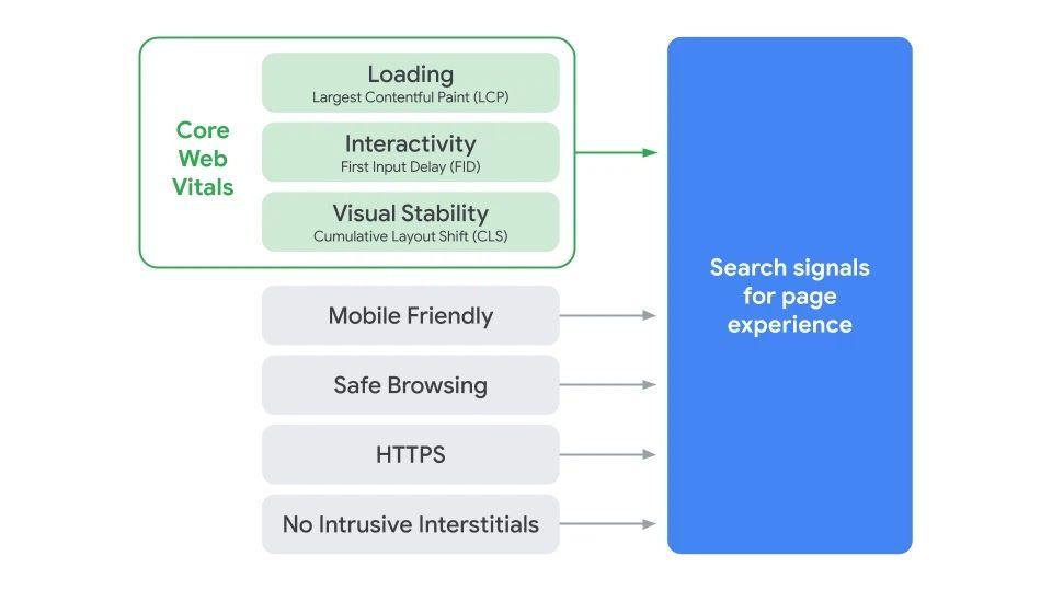 I segnali che determinano la Page Experience secondo Google