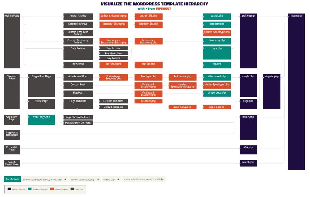 La struttura del template di WordPress