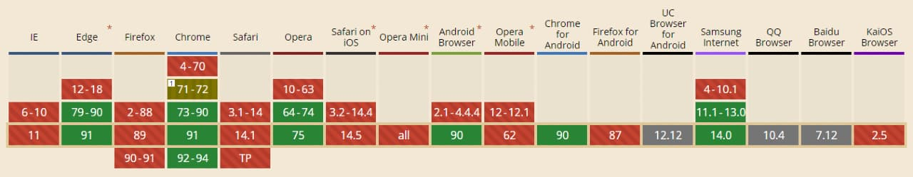 Signed Exchanges (SXG): la compatibilità dei browser