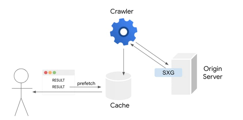Le dinamiche dell'utente che richiede una risorsa e l'azione del crawler: SXG