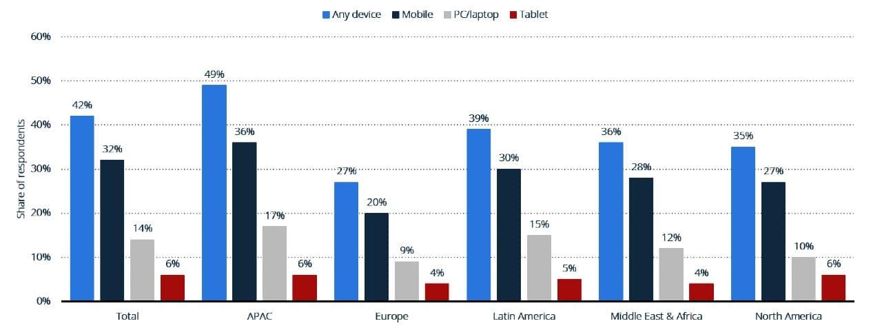 Il 42% della popolazione mondiale ha condotto una ricerca vocale su un dispositivo - Statista