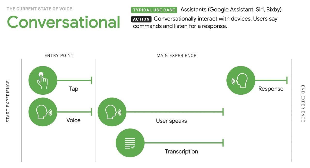 Voice Technology: la conversazione con gli assistenti virtuali