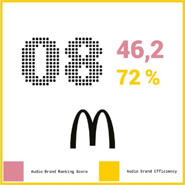 Sonic Identity 2021 - McDonald's