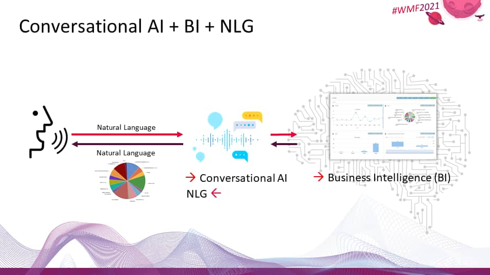 Conversational AI + Business Intelligence (BI) + Natural Language Generation (NLG)