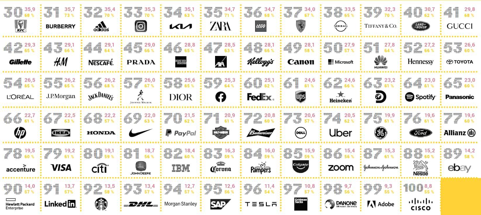 La classifica delle sonic identity 2021: TOP 100