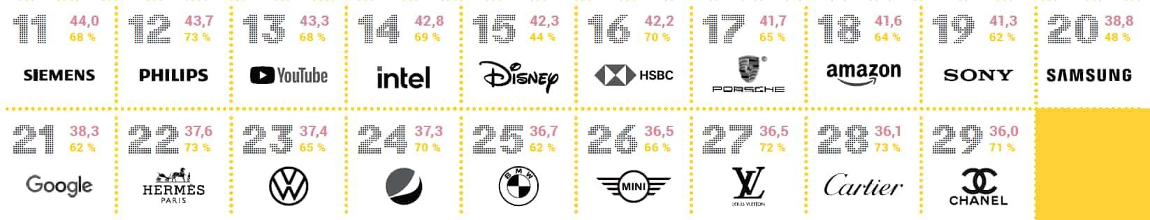 La classifica delle sonic identity 2021: TOP 20